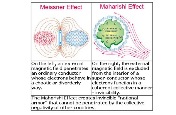 Meissner Effect Maharishi Effect