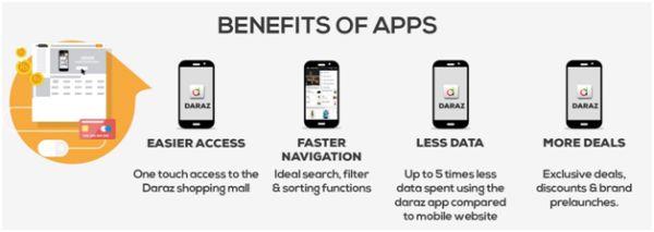 Benefits of Apps