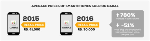 Daraz affordable smartphone