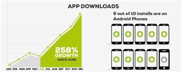 The trend of app downloads in Pakistan