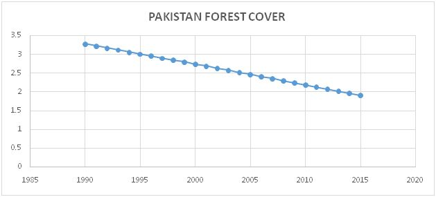The graph shows how forest area in Pakistan has decreased over the period of 25 years.