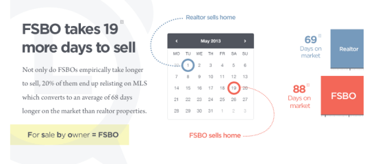 FSBO-vs.-Realtor-Average-Price-and-Time-on-Market-Statistics
