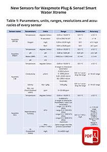 New Sensors for Waspmote Plug & Sense! Smart Water Xtreme