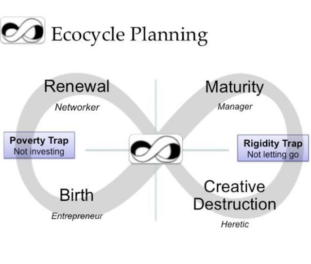 Ecocycle Planning