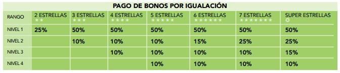 pagos por bonos de igualación