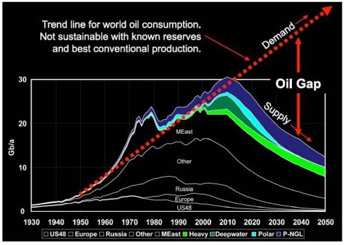 Risultati immagini per peak oil