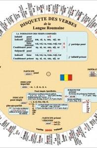 Discheta verbelor romana