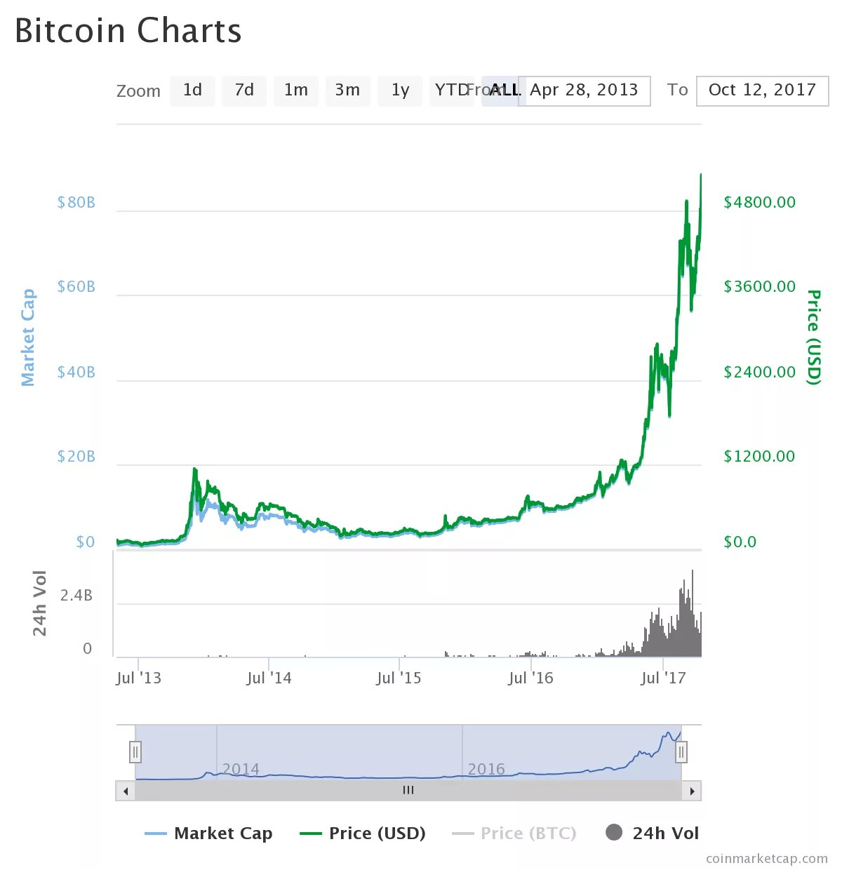 But There Are All Sorts Of Bitcoin Price Predictions In The Market This Article We Will Talk About Most Famous For 2018