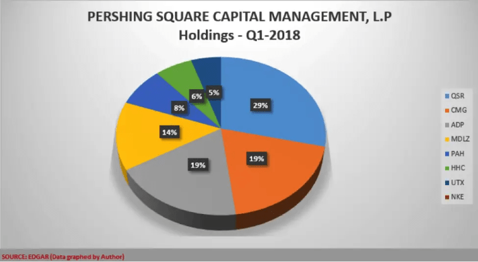 Bill_Ackman_Portfolio, Pershing_Square_Holdings, Invest_with_Guru