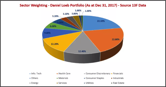 Sector_weighting_Daniel_Loeb_portfolio