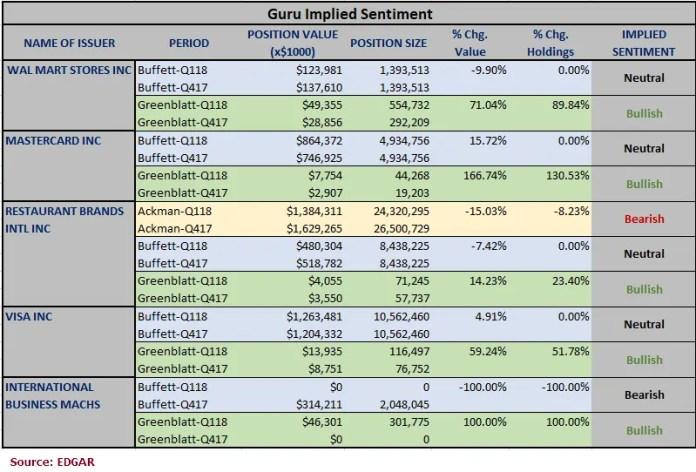Investing with the Gurus, Warren Buffett, Joel Greenblatt, Bill Ackman