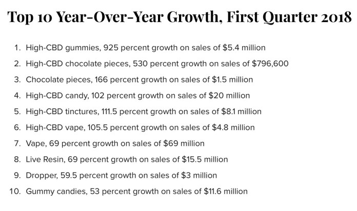 Top_10_YOY_Growth_Marijuana_products