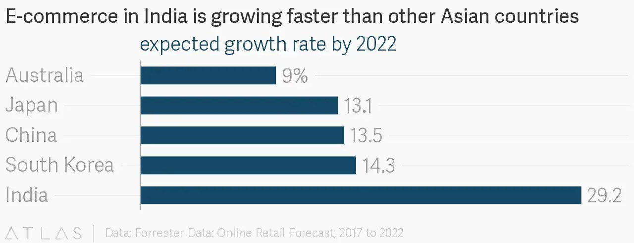 Walmart Inc ($WMT) Path Towards Growth In 2018 » Library For Smart