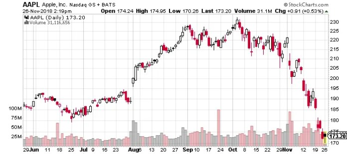 Apple Inc, $AAPL