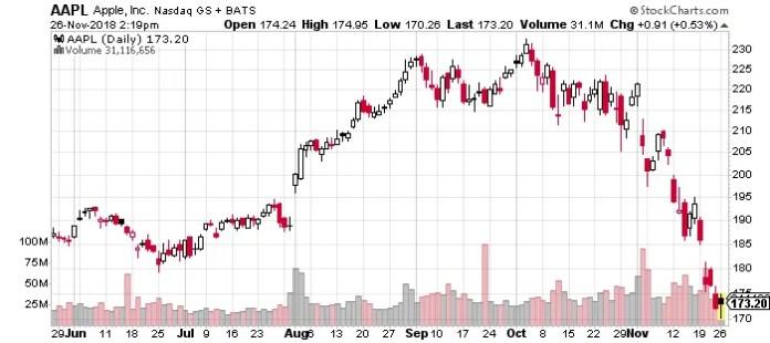 Apple Inc, $AAPL