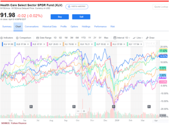 Health Care Select Sector SPDR Fund ($XVL)