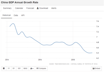 China_GDP_Annual-Growth_Rate
