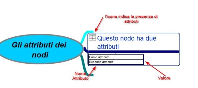 gli attributi dei nodi - nodo con attributi