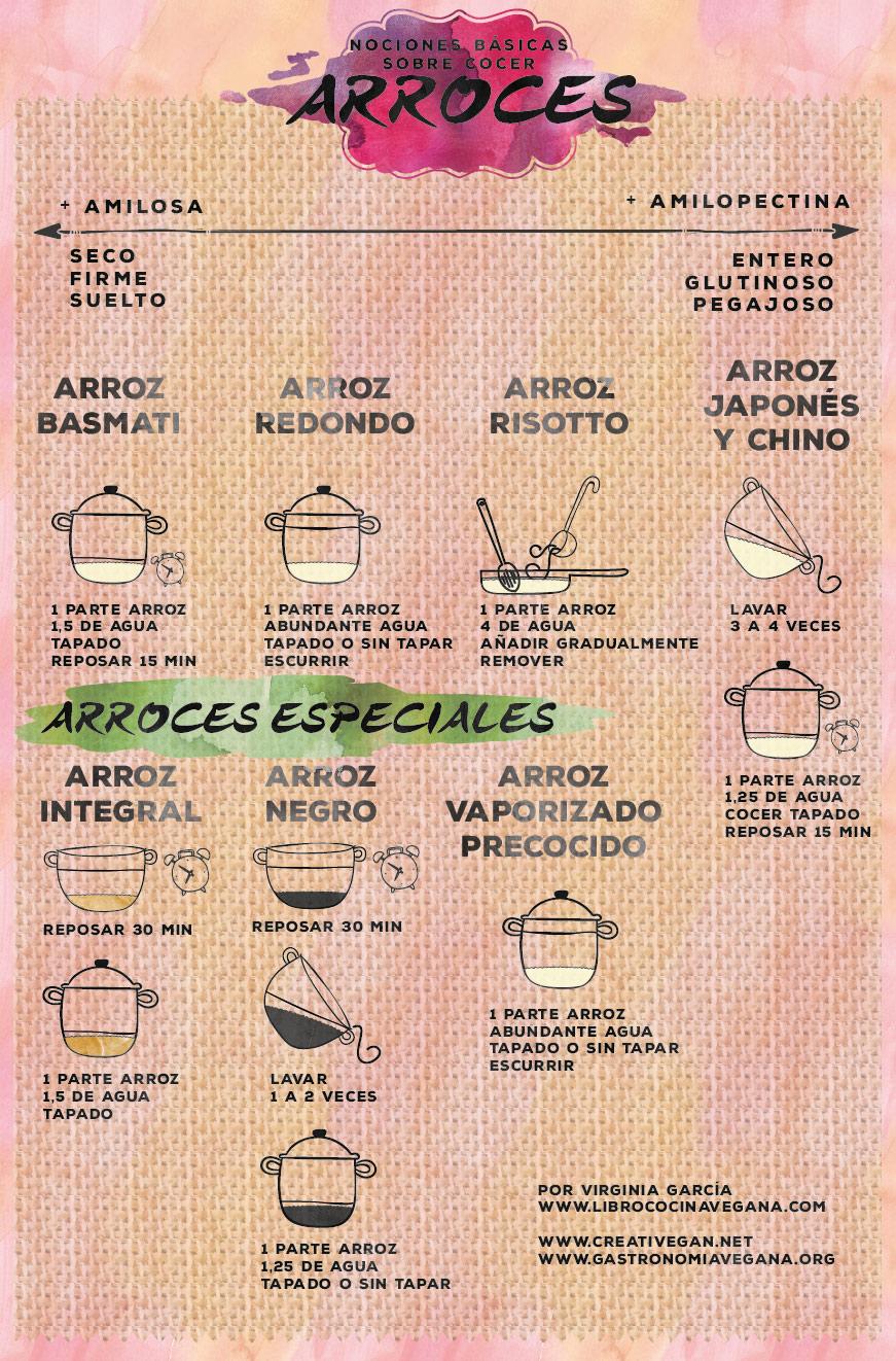 Gráfico: nociones básicas sobre cocer arroces - basmati, redondo, risotto, japonés, integral, negro, vaporizado, etc. || Libro Cocina Vegana