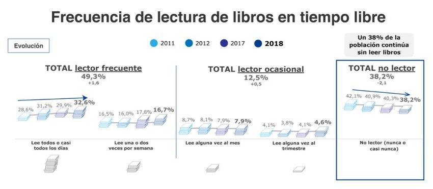 Frecuencia de lectura de libros en tiempo libre - Barómetro 2018