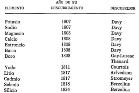 Tabla periodica de los elementos quimicos con nombres en latin new una tabla periodica completa mateiko info una tabla periodica completa tabla periodica de los elementos con nombres completos en espanol tabla periodica de urtaz Images