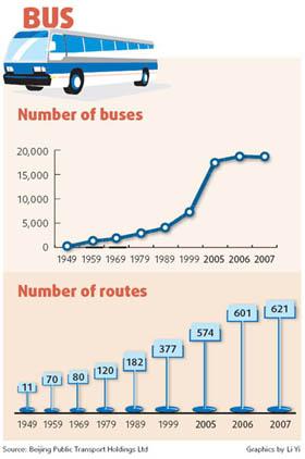 אוטובוס-בבייג'ין תחבורה-ציבורית סין שנות-ה90 שינויים פיתוח