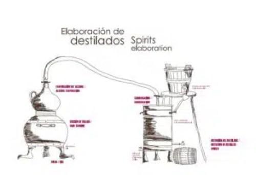 Proceso de elaboración de destilados