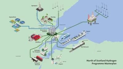 Desarrollo de una economía de hidrógeno