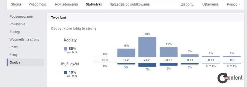 statystyki zFacebooka