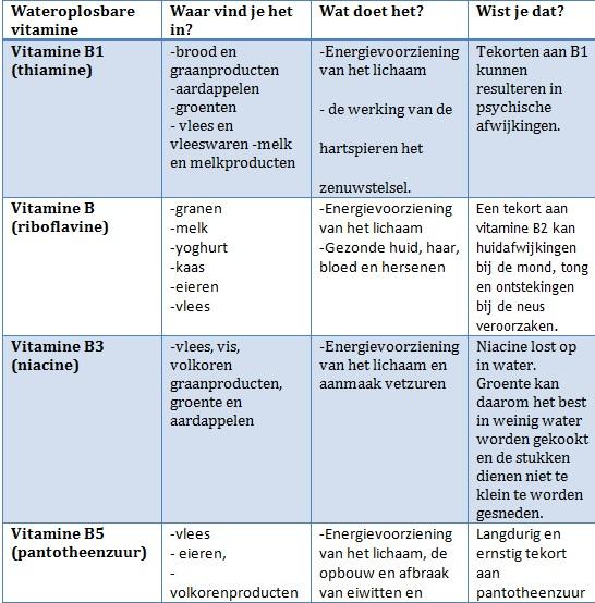 tabel wateroplosbare vitaminen 1