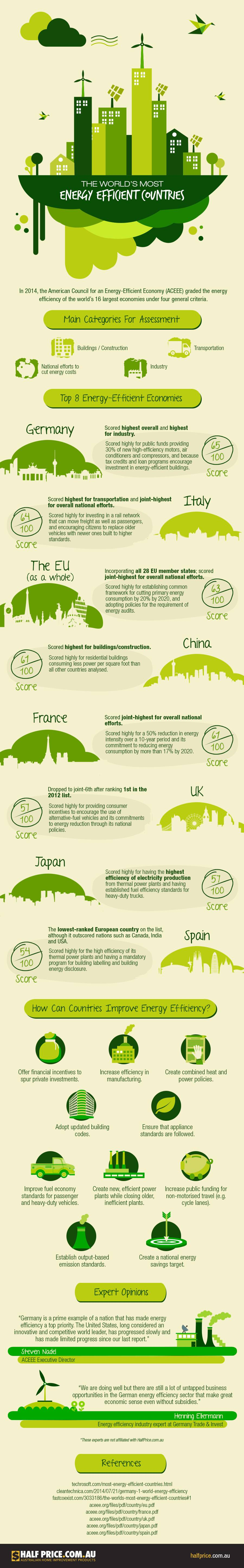 The-World's-Most-Energy-Efficient-Countries-Infographic