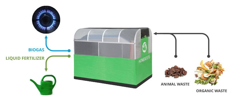 Innovative Biogas System