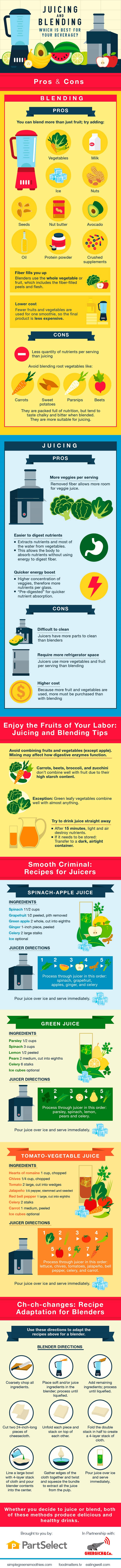 Benefits of Juicing and Blending - Infographic