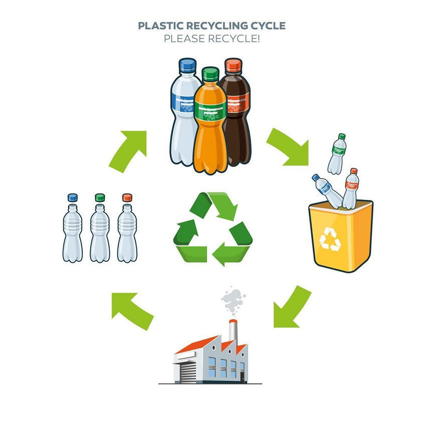 Reduce, Reuse, Recycle – How to use it in practice