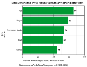 More Americans try to reduce fat than any other dietary item