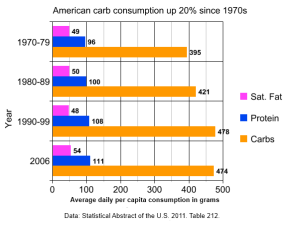 American carb consumption up 20% since 1970s
