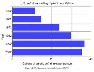 U.S. soft drink swilling triples in my lifetime