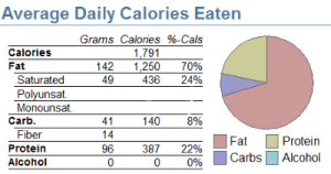 My low-carb week in review: March 29 – April 4, 2015