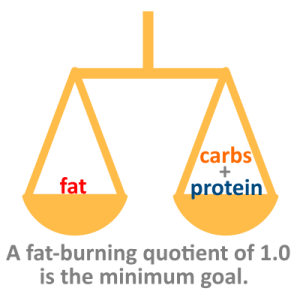 Calculating Skaldeman's fat burning quotient