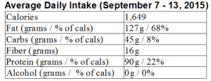 My LCHF week in review: September 7 – 13