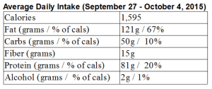 My LCHF week in review: Sept. 27 – Oct. 4