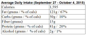 intake_week_from_9-27-15