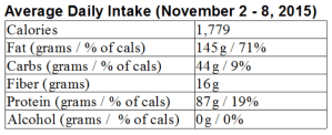 My LCHF week in review: November 2 – 8