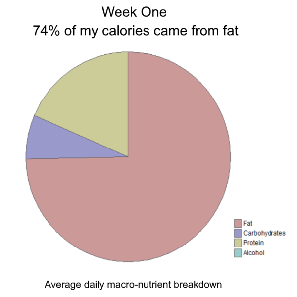 Pie chart - Week One: 74% of my average daily calories came from fat