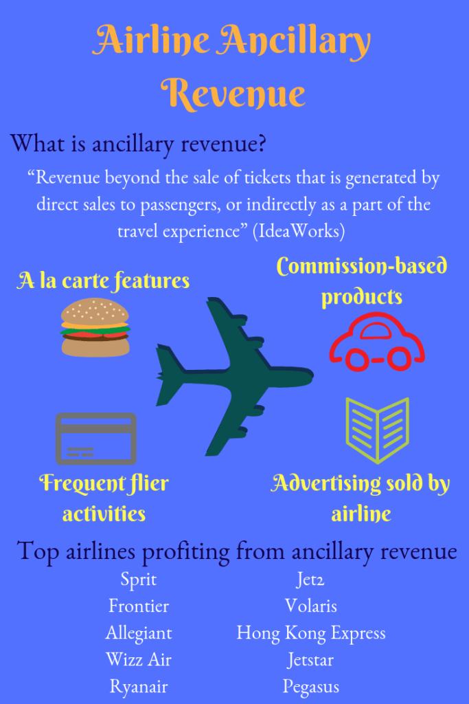 Airline Ancillary Revenue