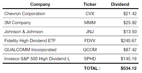 March 2019 Dividend Portfolio Update - Life Beyond Fire