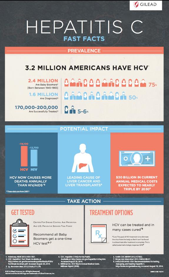 What are some facts about Hepatitis C?