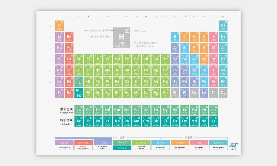 最新版化學元素週期表海報(中英文) - LIFE 生活化學