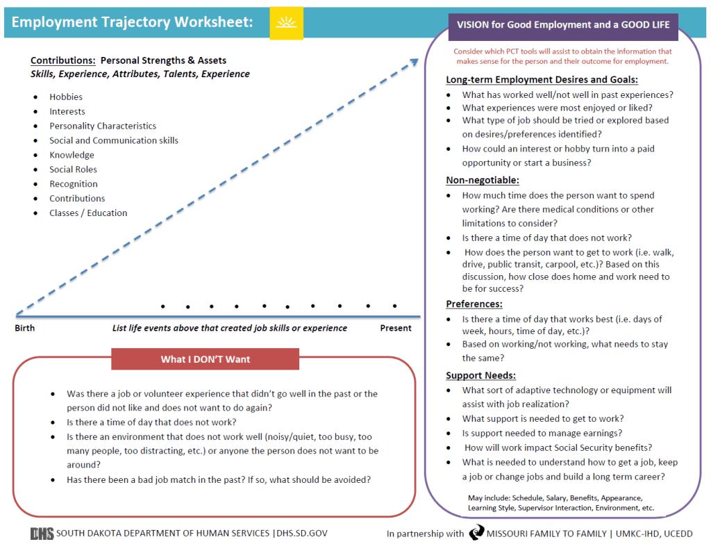 South Dakota S Employment Trajectory Worksheet