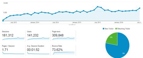 August 2016 LiB site statistics